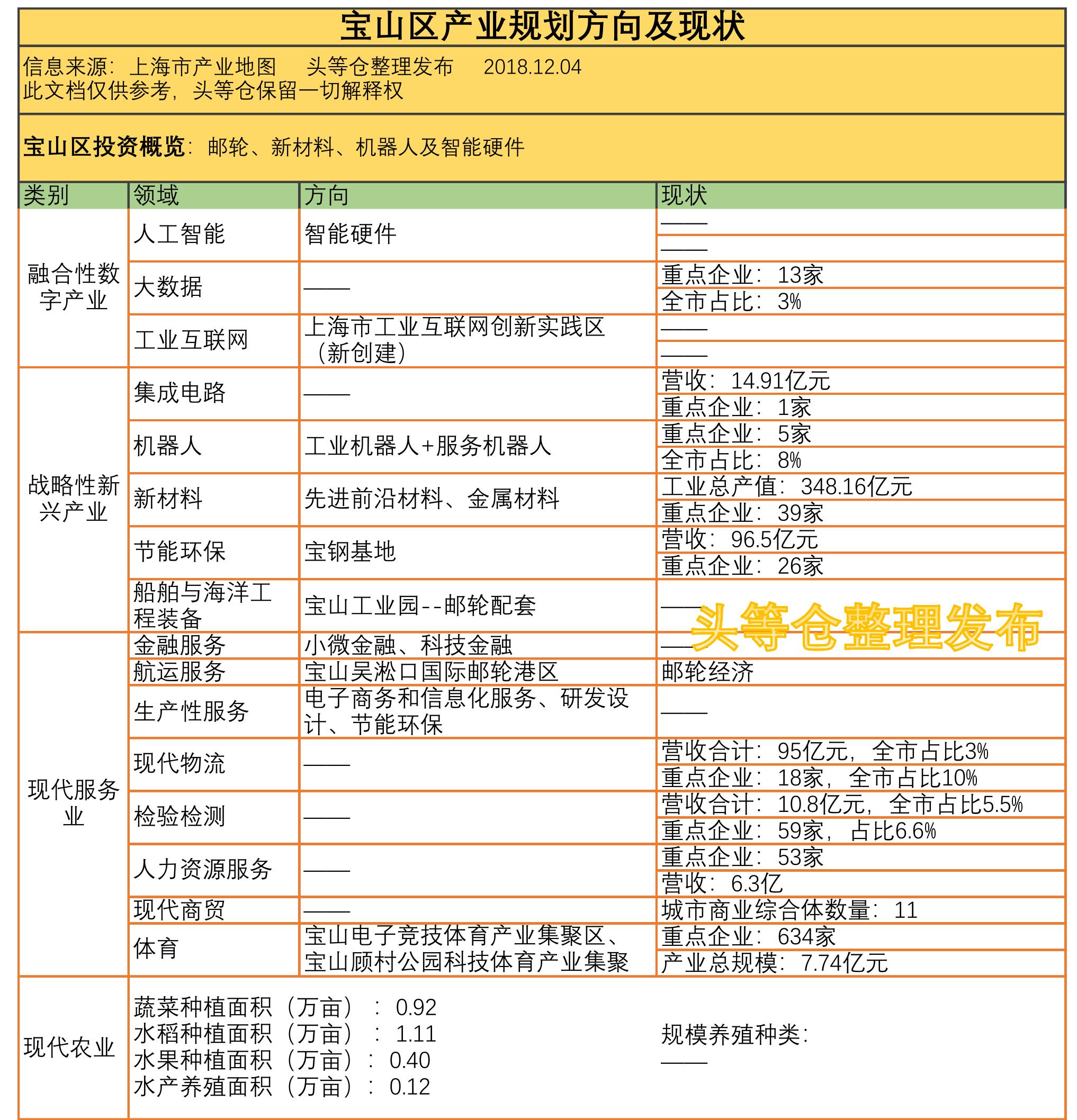 上海产业地图宝山