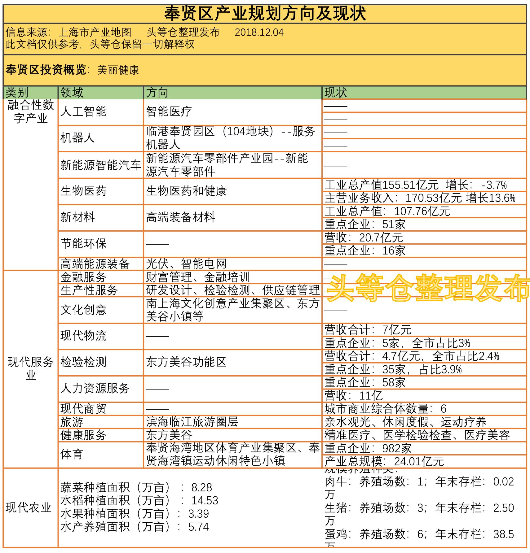 上海产业地图奉贤