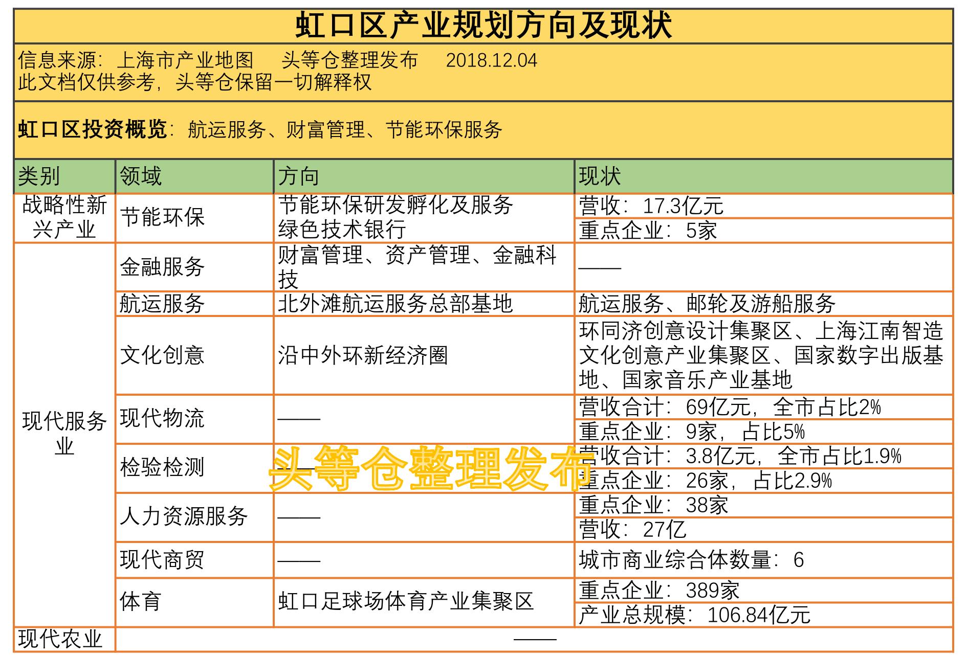 上海产业地图虹口
